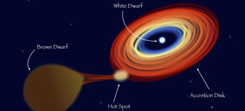 """Científicos observan por primera vez el """"canibalismo estelar"""" en el sistema binario"""
